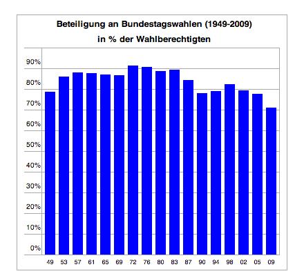 Wahlbeteiligung in Prozent