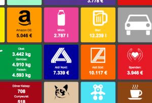Echtzeit-Konsum in Deutschland