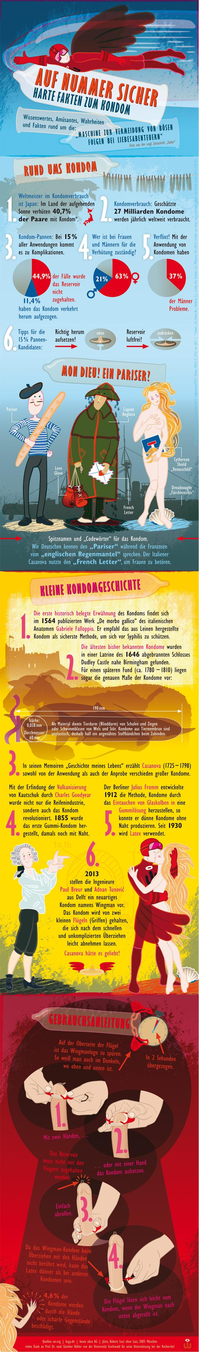 Infografik zu Kondomen